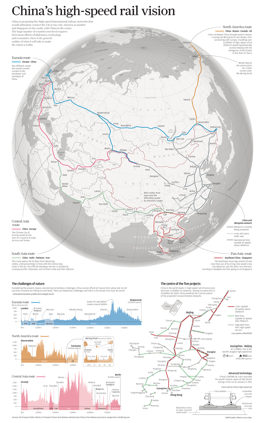 China's High Speed Rail Vision